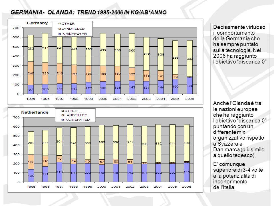 GERMANIA- OLANDA: TREND 1995-2006 IN KG/AB*ANNO