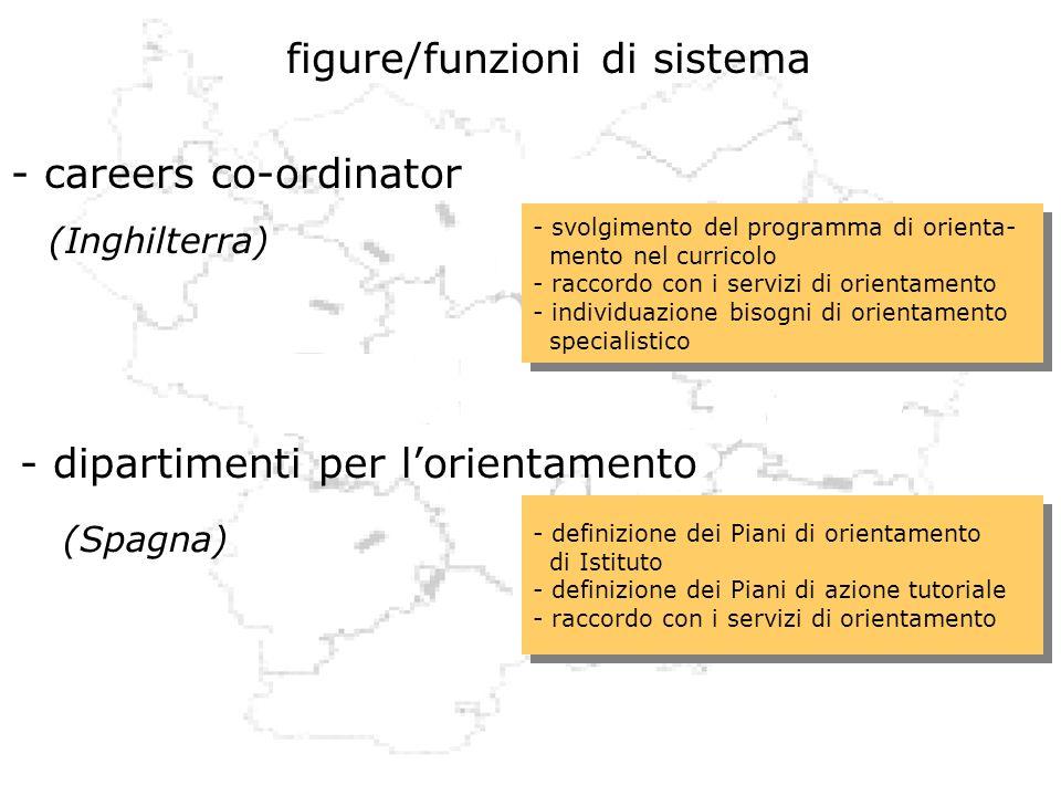 figure/funzioni di sistema