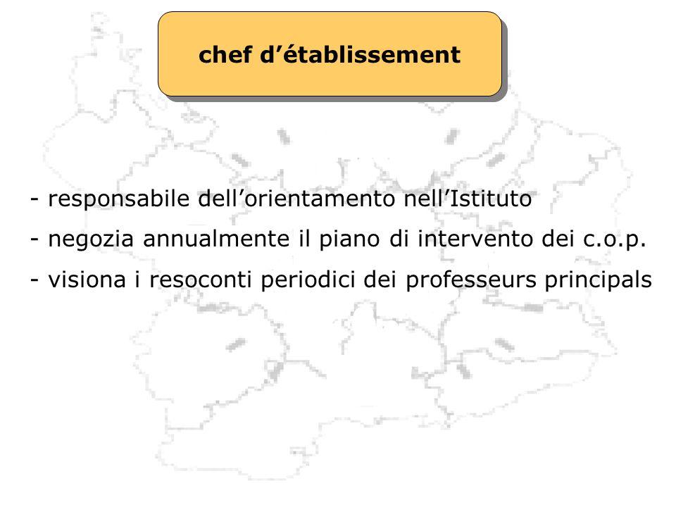 chef d'établissement - responsabile dell'orientamento nell'Istituto. - negozia annualmente il piano di intervento dei c.o.p.