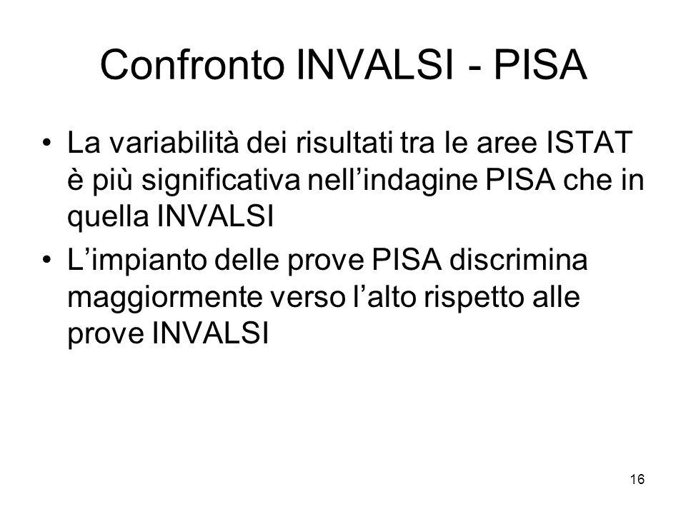 Confronto INVALSI - PISA