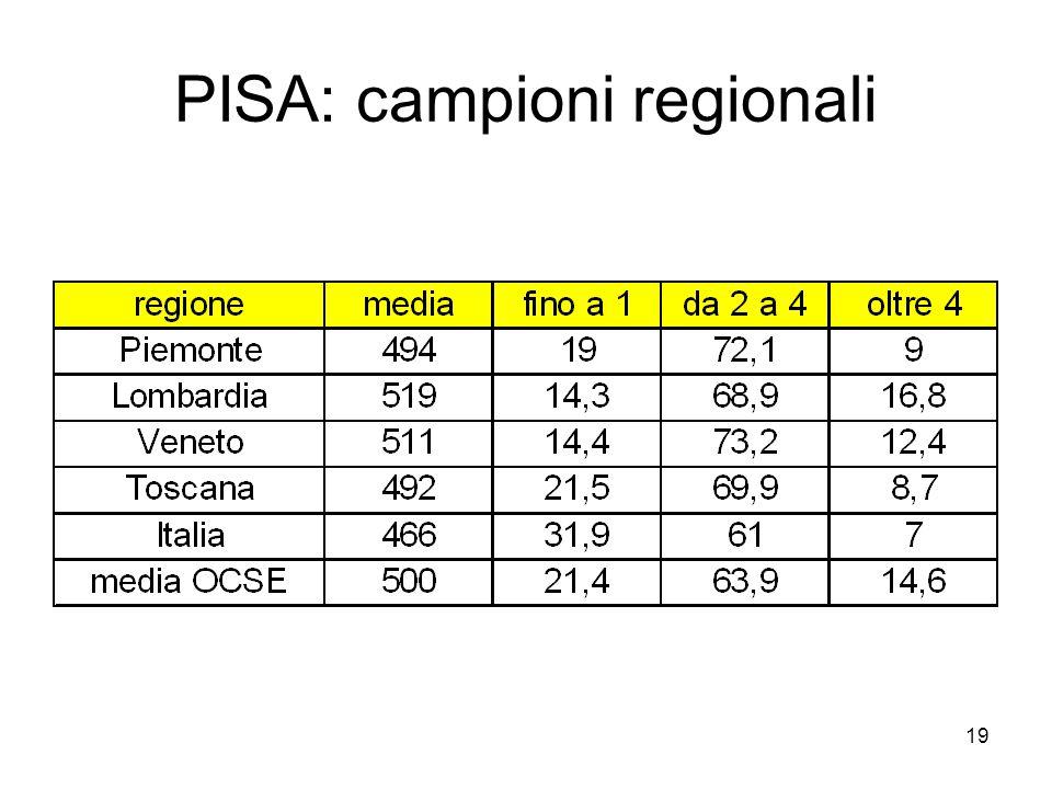 PISA: campioni regionali