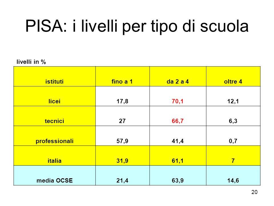 PISA: i livelli per tipo di scuola