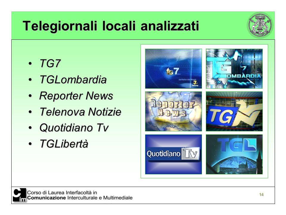 Telegiornali locali analizzati
