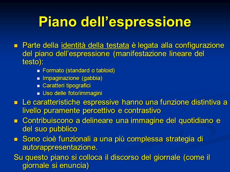 Piano dell'espressione