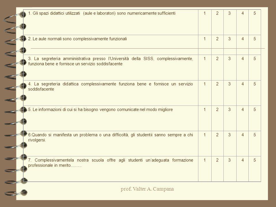 1. Gli spazi didattici utilizzati (aule e laboratori) sono numericamente sufficienti. 1. 2. 3.