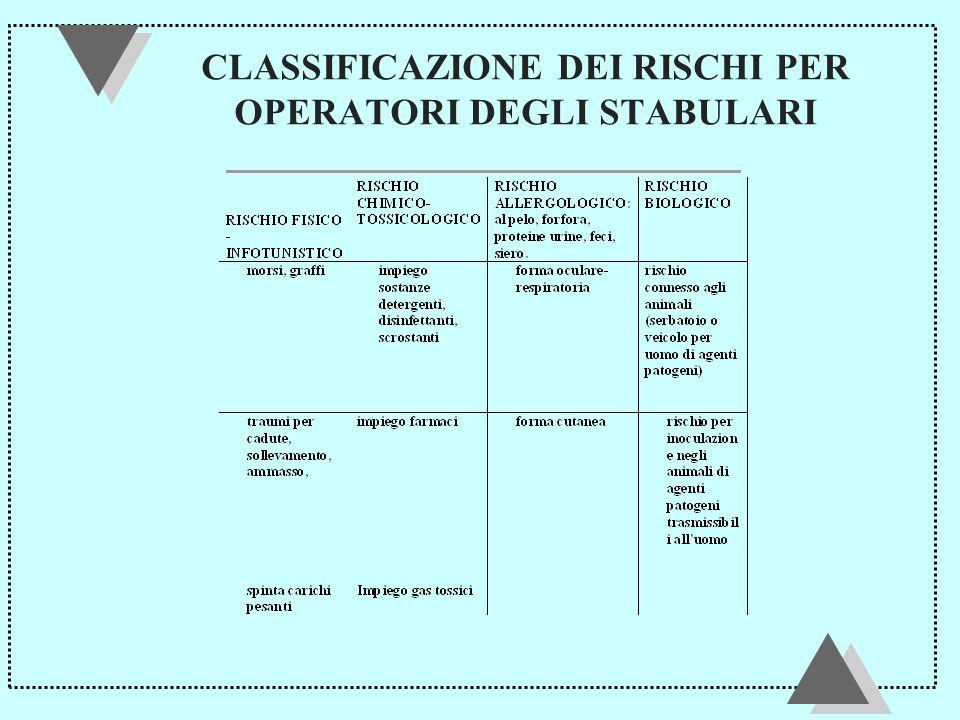 CLASSIFICAZIONE DEI RISCHI PER OPERATORI DEGLI STABULARI