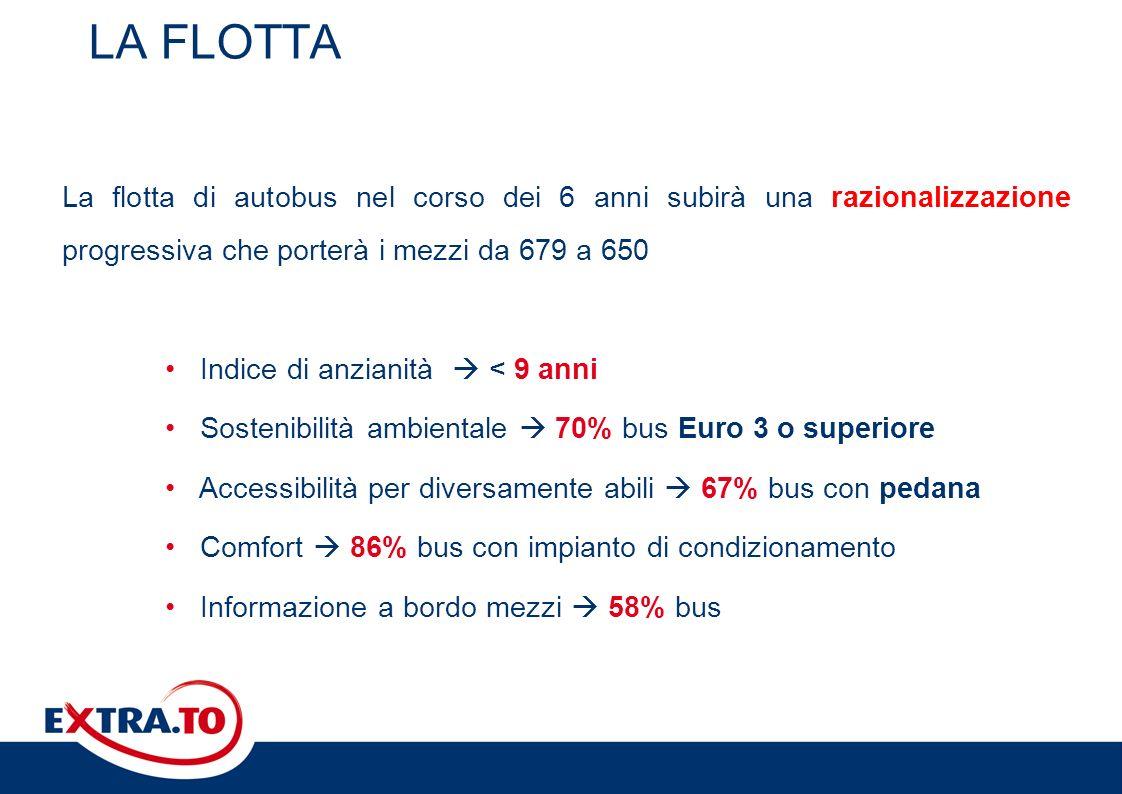 LA FLOTTA La flotta di autobus nel corso dei 6 anni subirà una razionalizzazione progressiva che porterà i mezzi da 679 a 650.