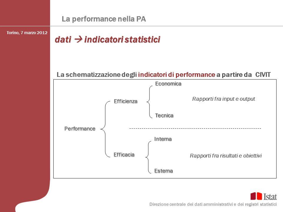 dati  indicatori statistici