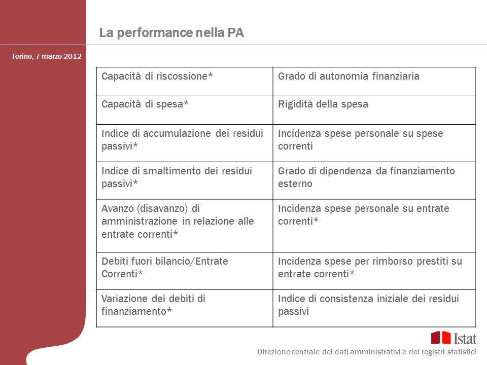 La performance nella PA