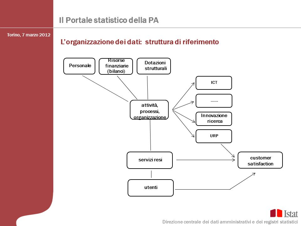 attività, processi, organizzazione customer satisfaction