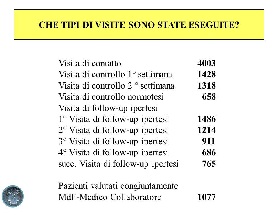 CHE TIPI DI VISITE SONO STATE ESEGUITE