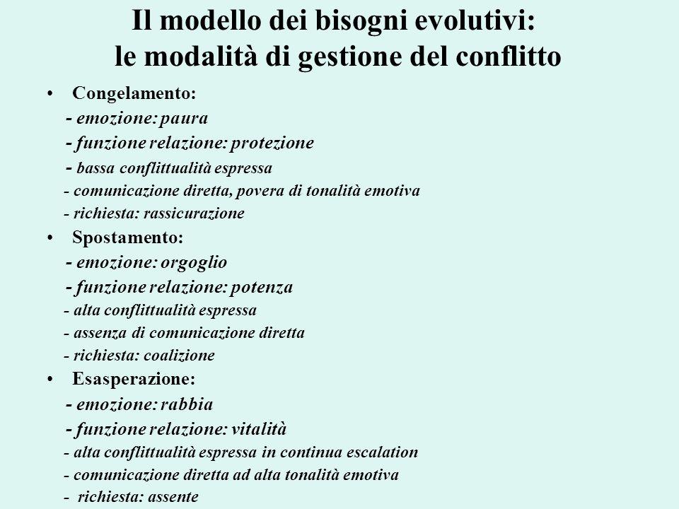 Il modello dei bisogni evolutivi: le modalità di gestione del conflitto