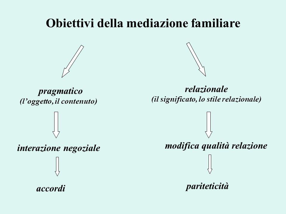 Obiettivi della mediazione familiare