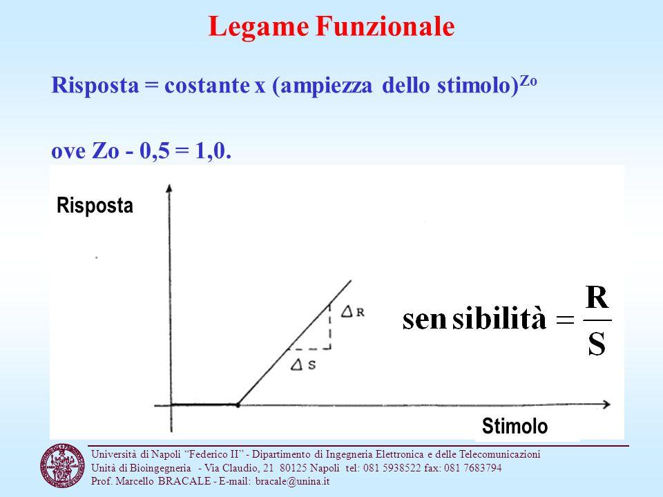 Legame Funzionale Risposta = costante x (ampiezza dello stimolo)Zo