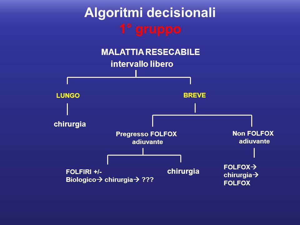 Algoritmi decisionali 1° gruppo