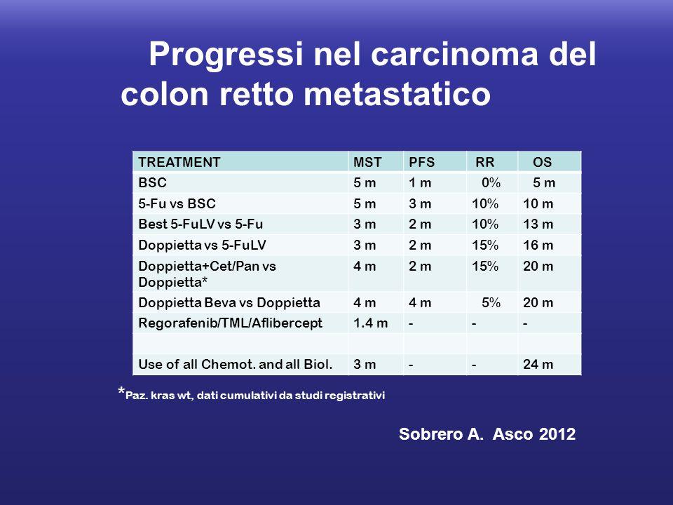 Progressi nel carcinoma del colon retto metastatico