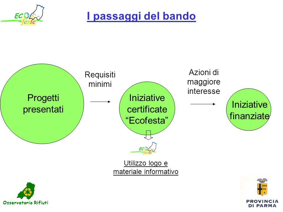 I passaggi del bando Iniziative certificate Ecofesta