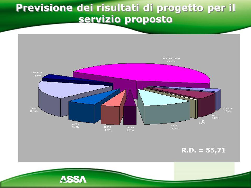 Previsione dei risultati di progetto per il servizio proposto