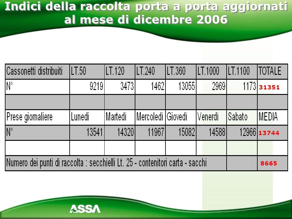 Indici della raccolta porta a porta aggiornati al mese di dicembre 2006