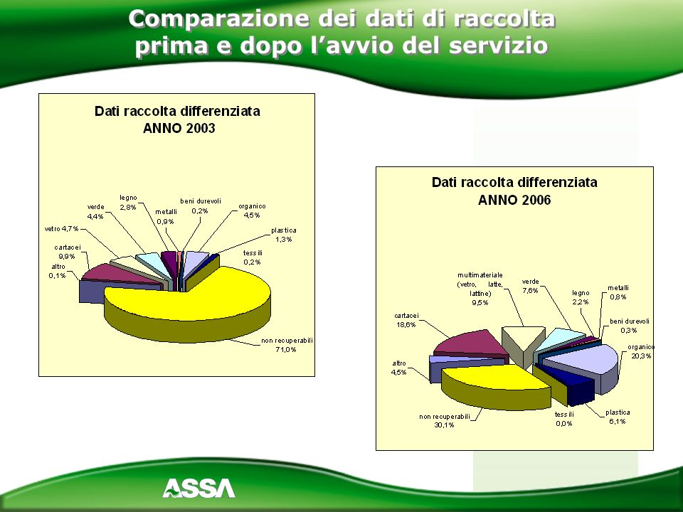 Comparazione dei dati di raccolta prima e dopo l'avvio del servizio
