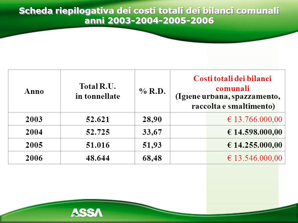 Scheda riepilogativa dei costi totali dei bilanci comunali