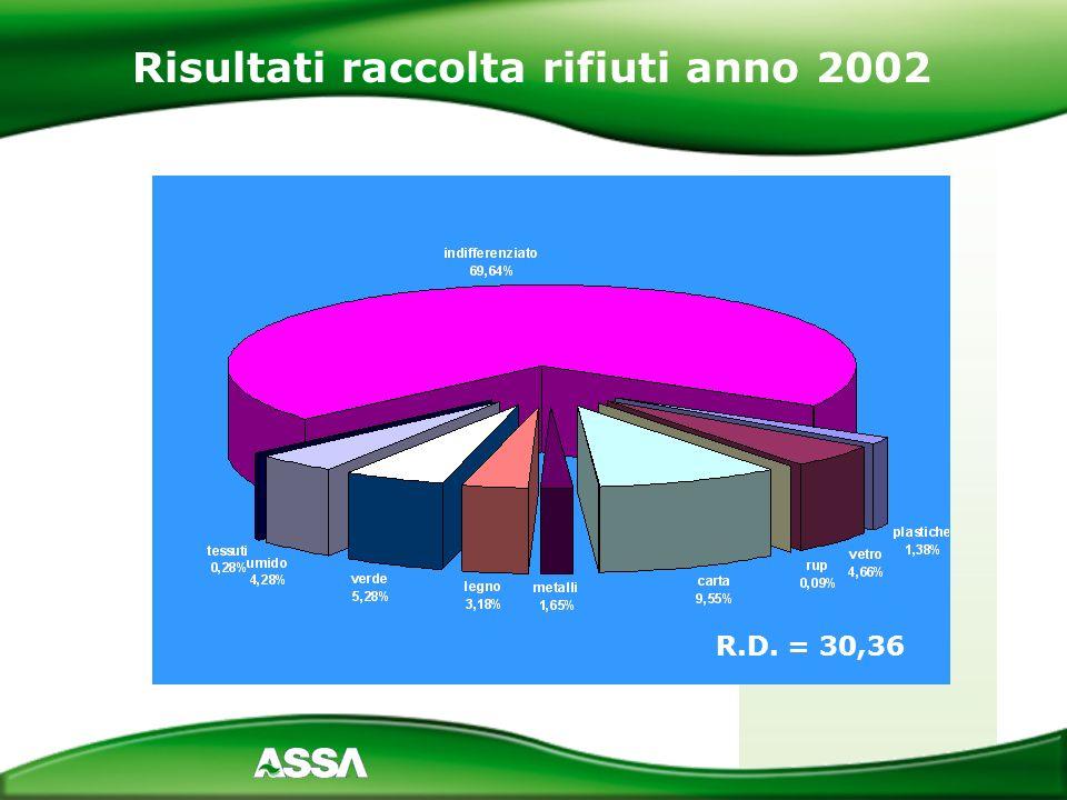 Risultati raccolta rifiuti anno 2002