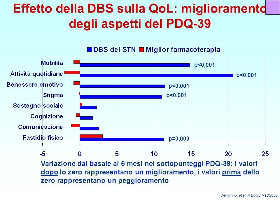 Effetto della DBS sulla QoL: miglioramento degli aspetti del PDQ-39