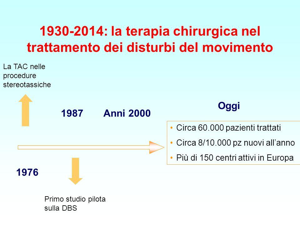 1930-2014: la terapia chirurgica nel trattamento dei disturbi del movimento