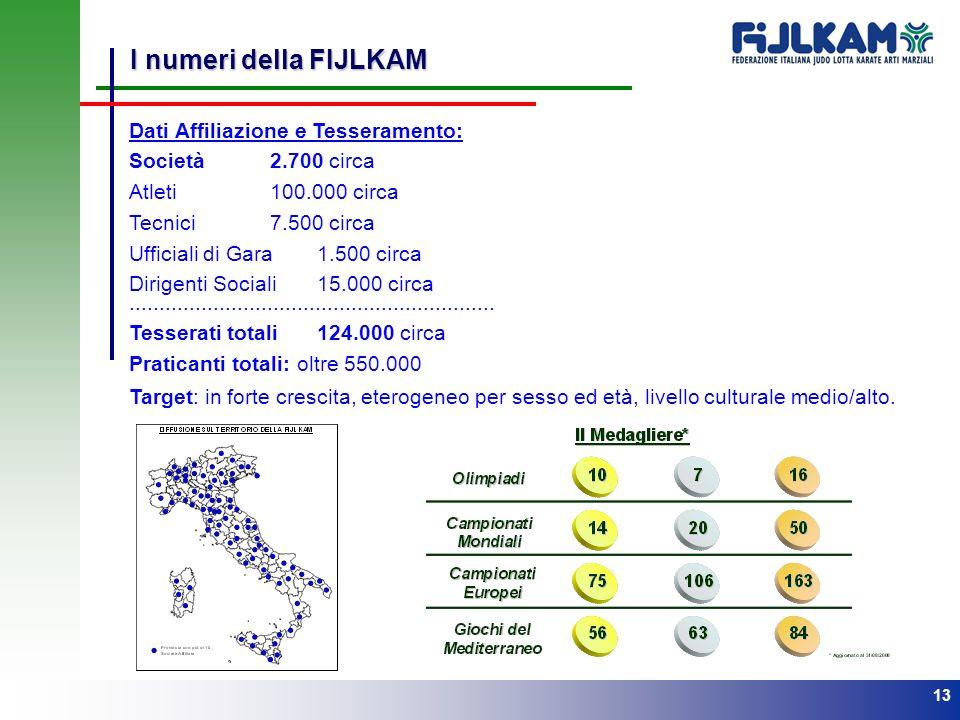 I numeri della FIJLKAM Dati Affiliazione e Tesseramento: