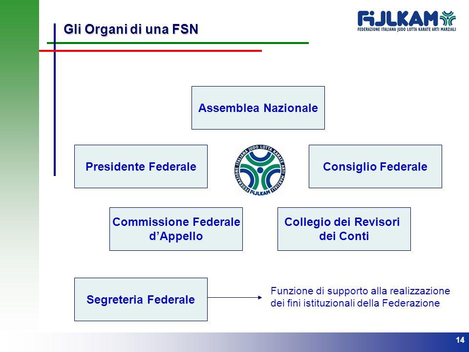 Gli Organi di una FSN Assemblea Nazionale Presidente Federale