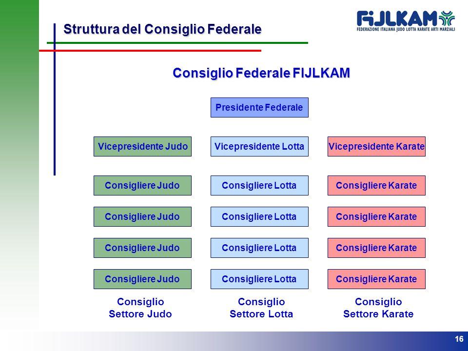 Consiglio Federale FIJLKAM