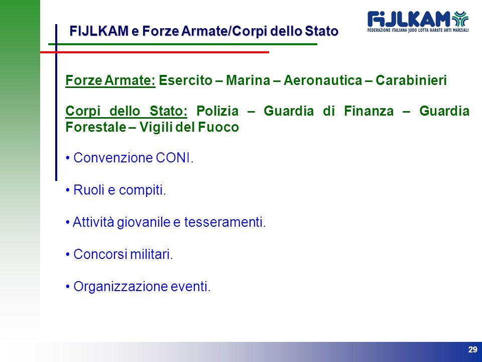 FIJLKAM e Forze Armate/Corpi dello Stato