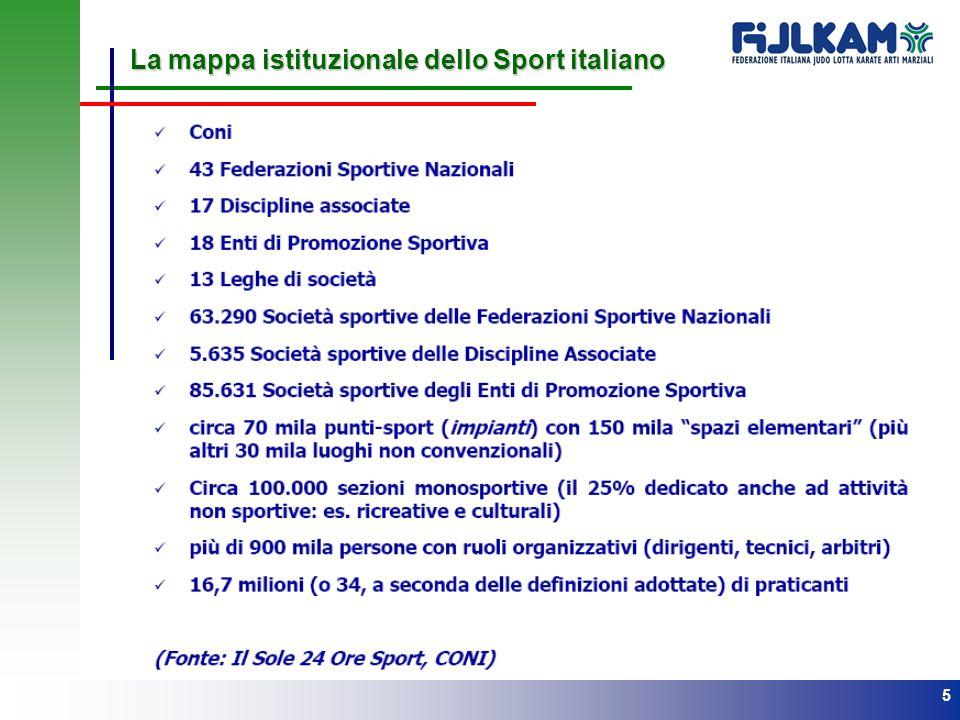 La mappa istituzionale dello Sport italiano
