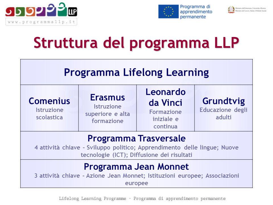Struttura del programma LLP