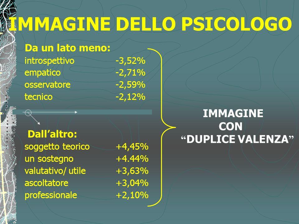 IMMAGINE DELLO PSICOLOGO