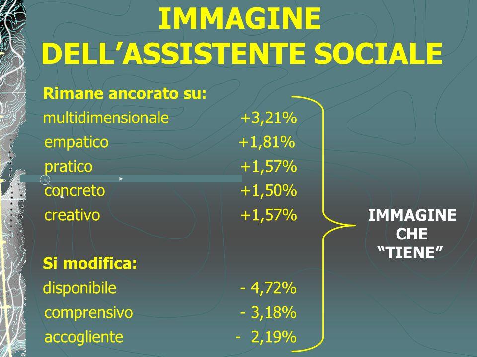 IMMAGINE DELL'ASSISTENTE SOCIALE