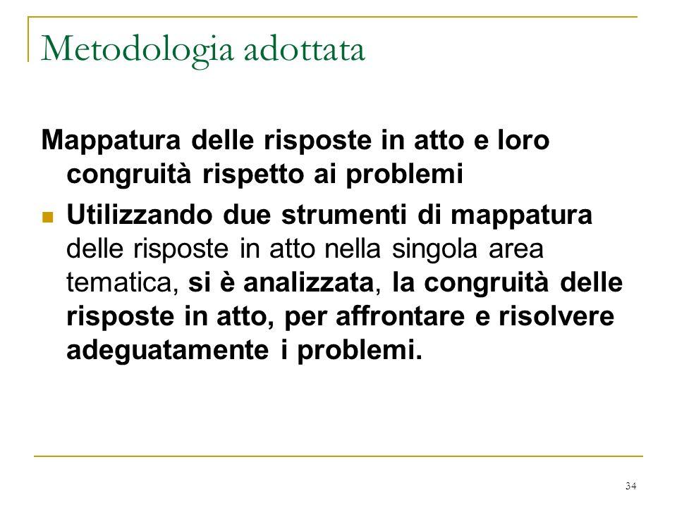 Metodologia adottata Mappatura delle risposte in atto e loro congruità rispetto ai problemi.