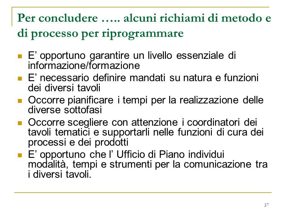 Per concludere ….. alcuni richiami di metodo e di processo per riprogrammare