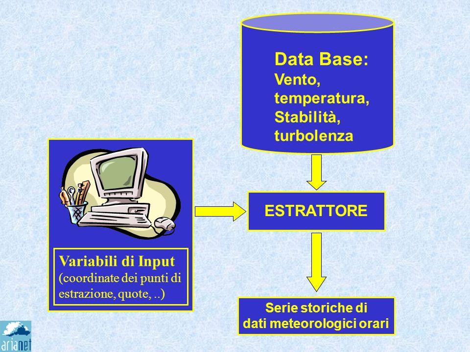 Data Base: Vento, temperatura, Stabilità, turbolenza ESTRATTORE