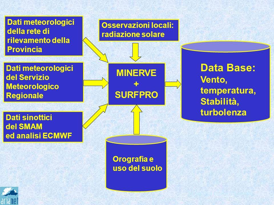 Data Base: MINERVE Vento, + temperatura, SURFPRO Stabilità, turbolenza