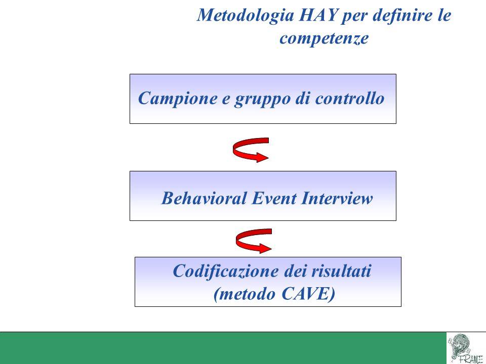 Metodologia HAY per definire le competenze