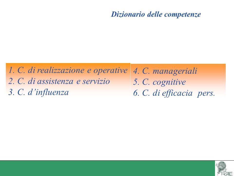 Dizionario delle competenze