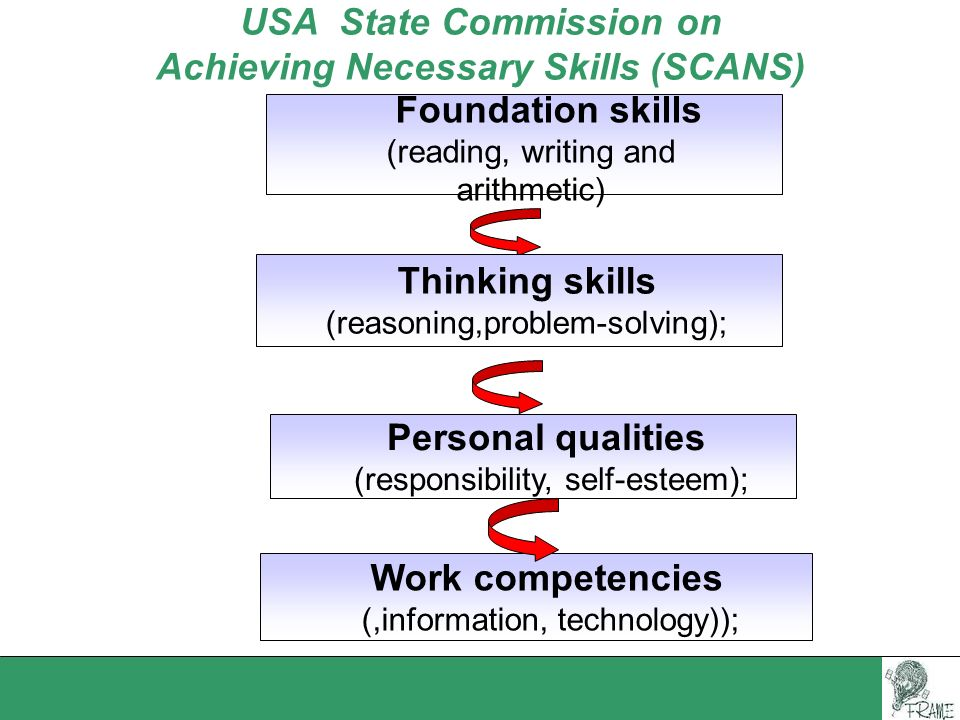 USA State Commission on Achieving Necessary Skills (SCANS)