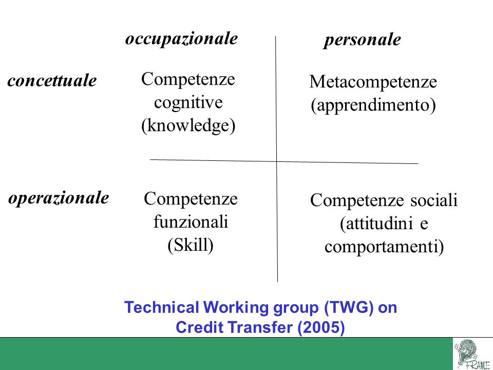 Technical Working group (TWG) on