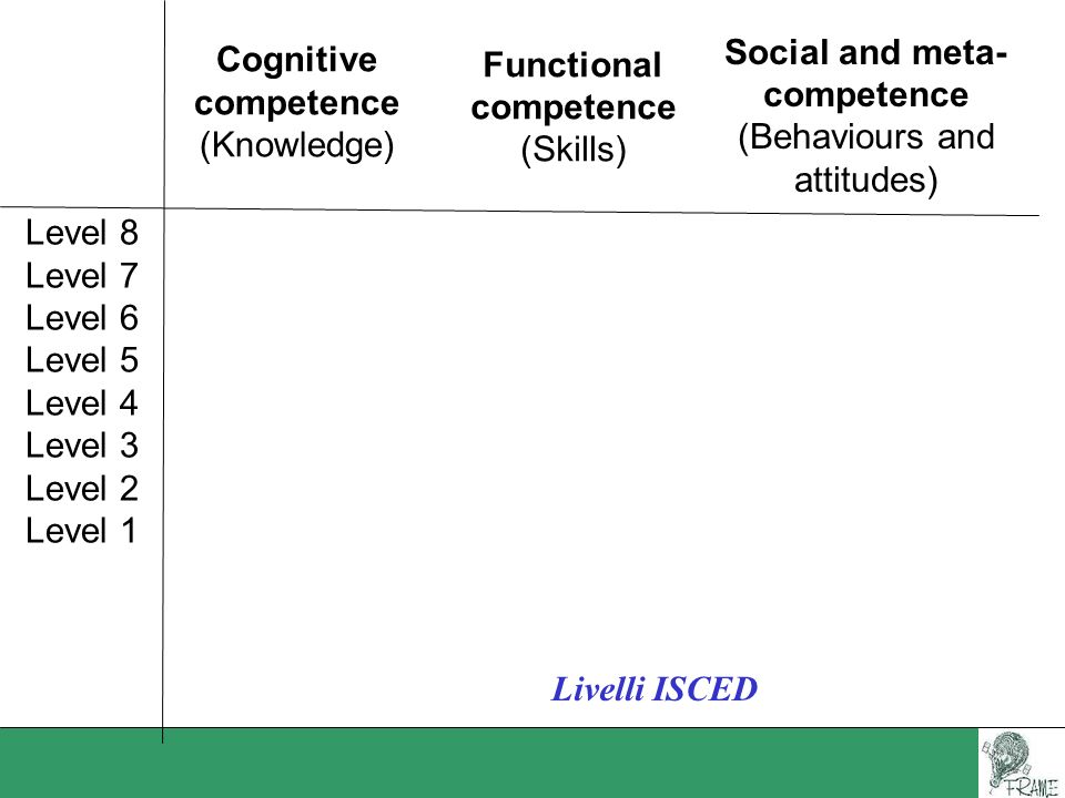 Social and meta- competence. (Behaviours and. attitudes) Functional. competence. (Skills) Cognitive.