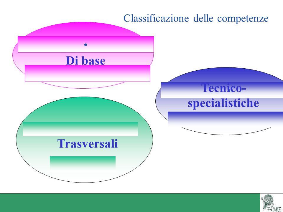 Classificazione delle competenze