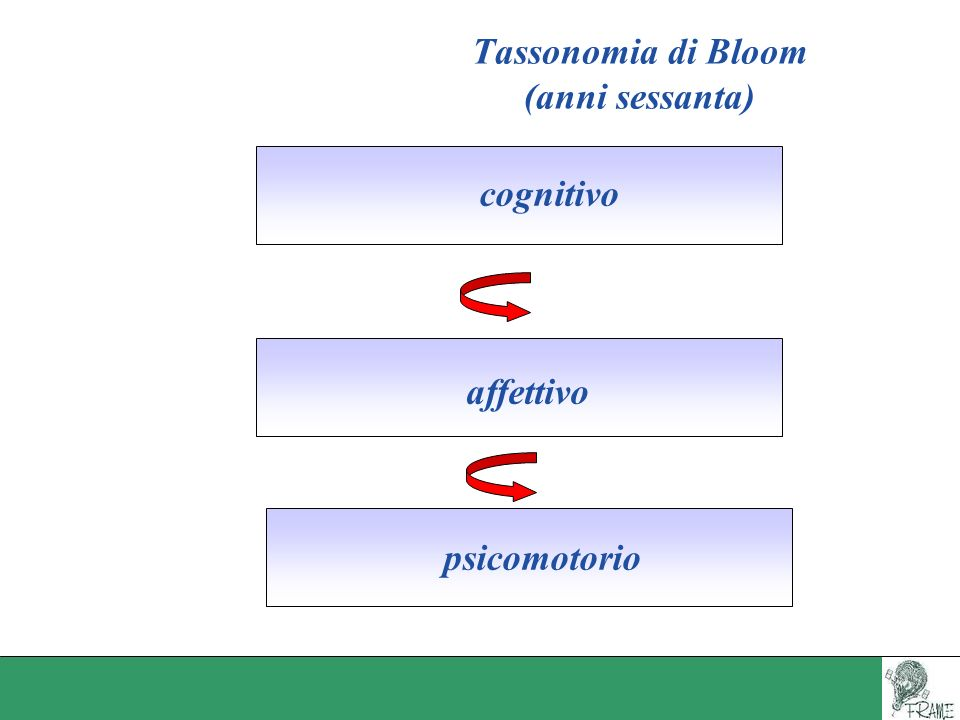 Tassonomia di Bloom (anni sessanta)