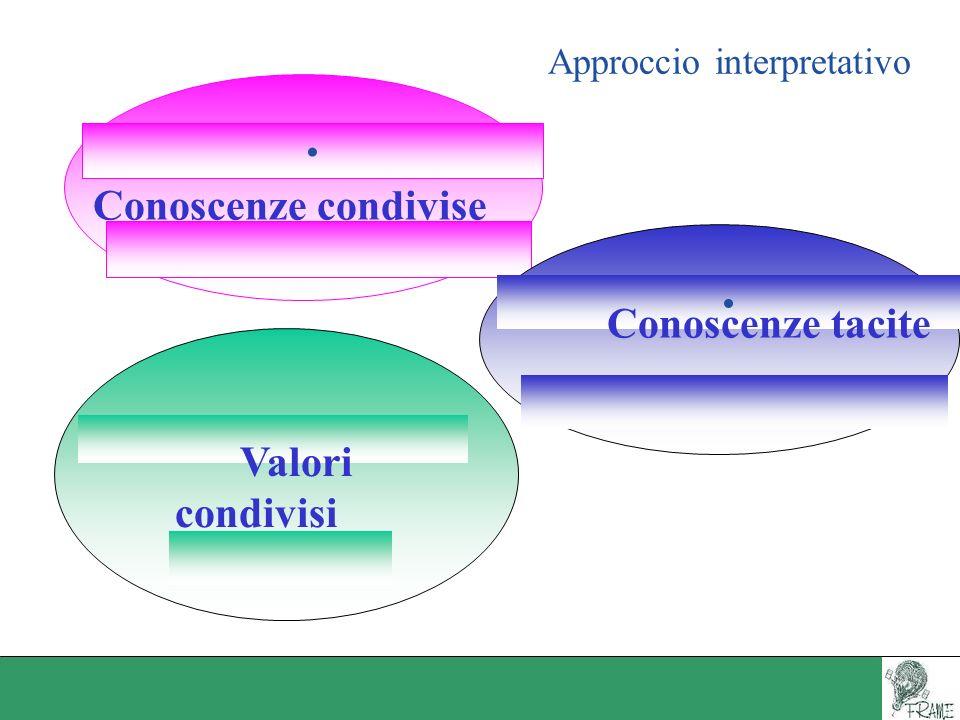 Approccio interpretativo