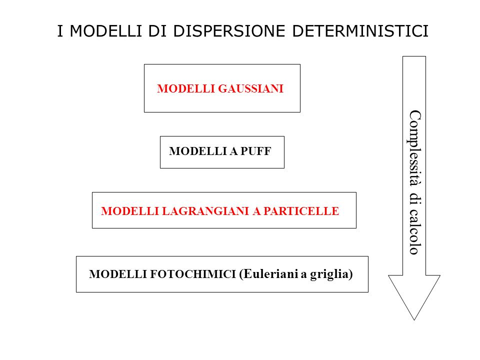 I MODELLI DI DISPERSIONE DETERMINISTICI