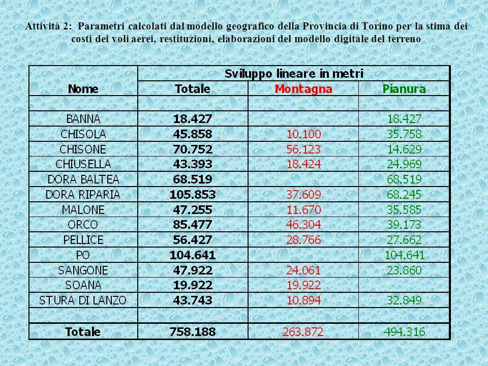 Attività 2: Parametri calcolati dal modello geografico della Provincia di Torino per la stima dei costi dei voli aerei, restituzioni, elaborazioni del modello digitale del terreno